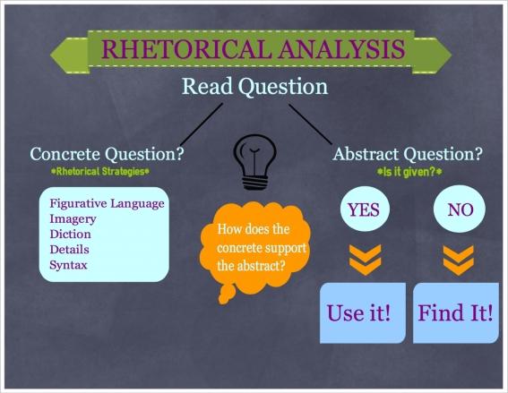 Rhetorical Analysis Infographics – ReadingWrite